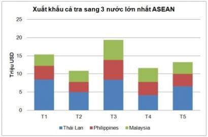 Cá tra Việt Nam tiếp tục tăng xuất khẩu sang ASEAN - Xuất khẩu cá tra sang Malaysia tăng đột biến